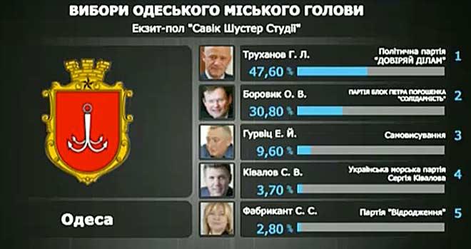 выборы мэра Одессы